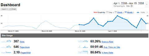 April 2008 Google Analytics
