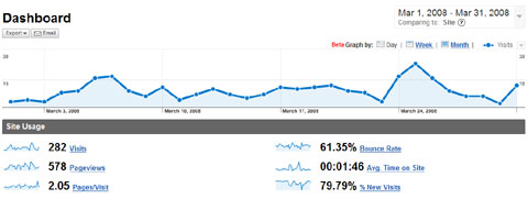 Marts Google 2008