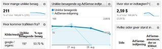 Google Analytics Betjeningspanel
