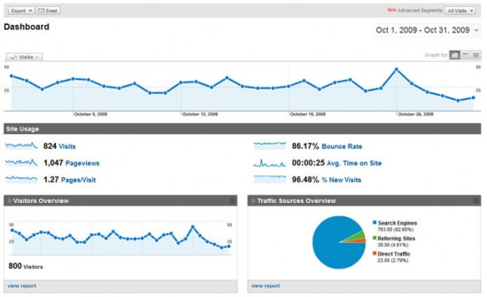 Google Analytics October UAW