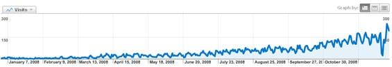 trafik aaret 2008