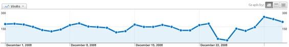 trafik december