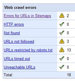 Web Crawl fejl på din side